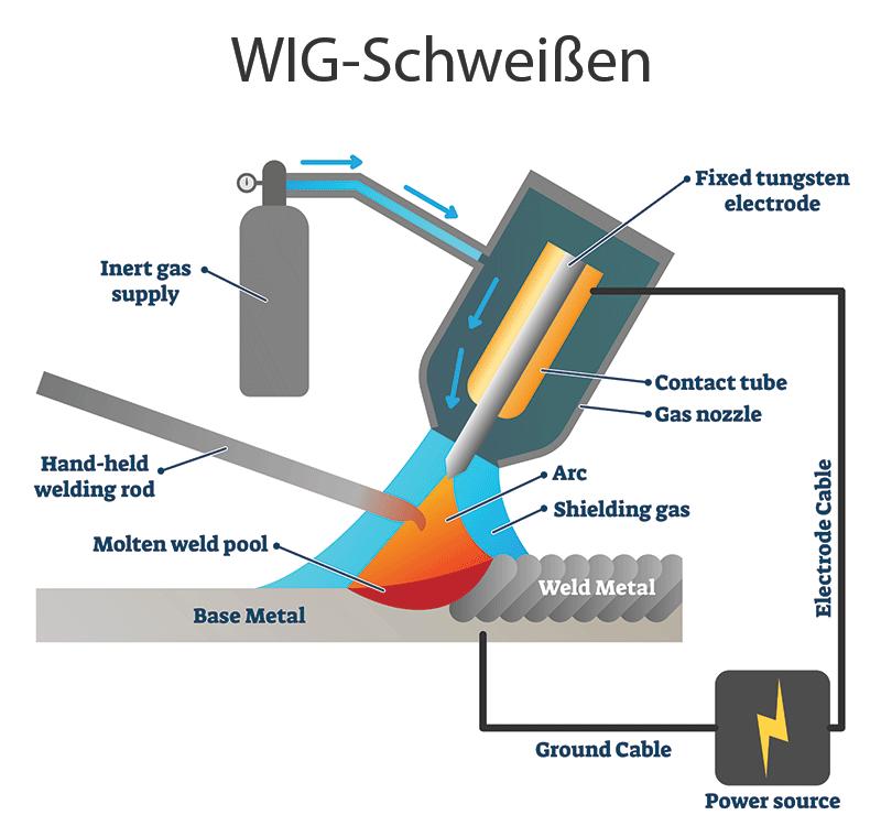 WIG-Schweißen
